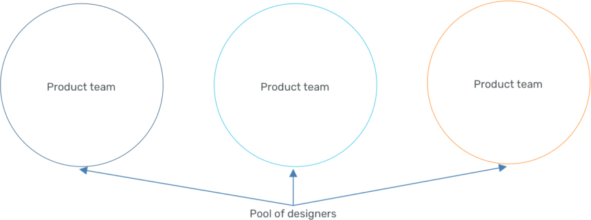 Model showing a pool of designers going to multiple product teams