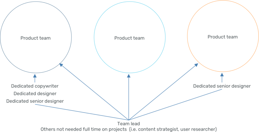 Diagram of 'centralized partnership', where there are dedicated resources, but a team lead connects designers across projects