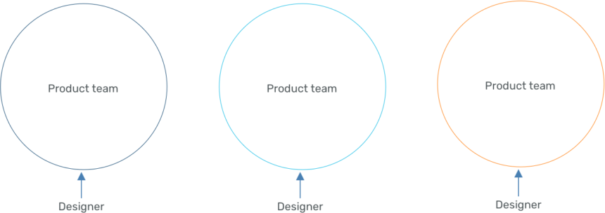 Diagram showing each product team having its own designer