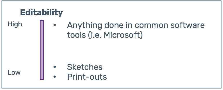 """Editability scale, low to high. Low is sketches and print outs, high says """"Anything done in common software tools (i.e. Microsoft)"""