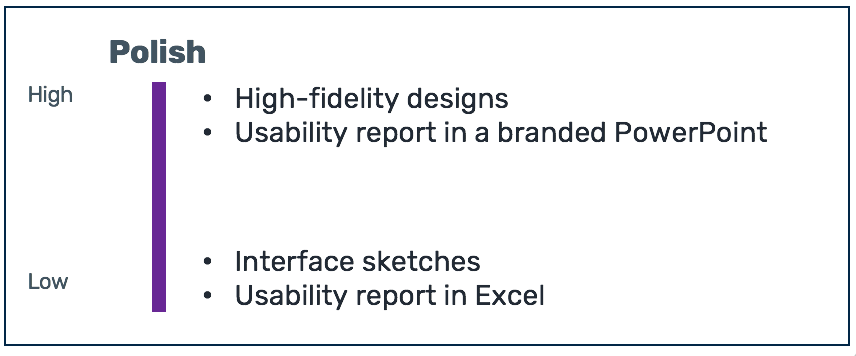 Showing a scale of 'polish' from low to high. Low polish: interface sketches; usability report in Excel High polish: high-fidelity designs; usability report in PowerPoint with visuals
