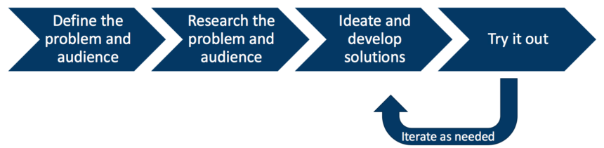Flow showing: Define the problem and audience > Research the problem and audience > Ideate and develop solutions > Try it out, and iterate as needed