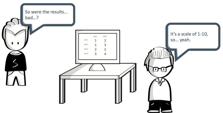 """One person says """"So were the results... bad?"""" The other says """"It's a scale of 1-10, so... yeah"""". Screen behind them shows a table filled with 1s through 4."""