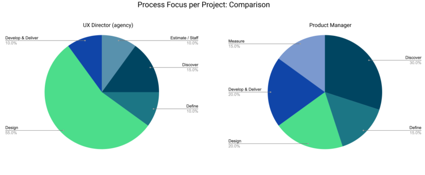Process focus per project, a comparison between my time as a UX director (mostly) vs as a product manager (heavier on the discover, develop, and measure).